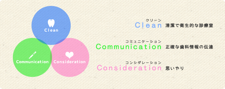 Clean Communication Consideration